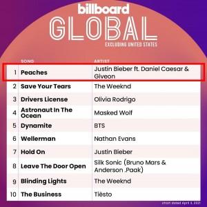 Justin Bieber - billboard GLOBAL ex US